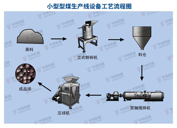 小型型煤生产线工艺流程图:小型型煤生产线(时产4吨)