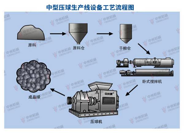 中型型煤生产线工艺流程图:中型型煤生产线(时产10吨)配置清单