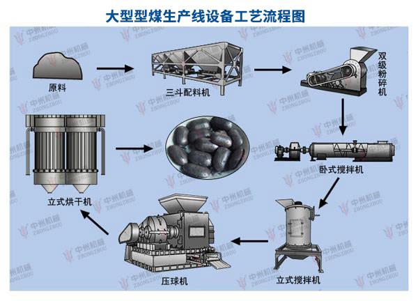大型型煤生产线工艺流程图:大型型煤生产线(时产20吨)配置清单